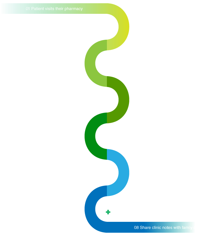 Telehealth Connect Workflow
